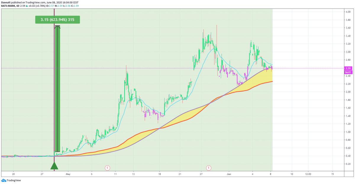 TradingView trade XSPA MARK CETX