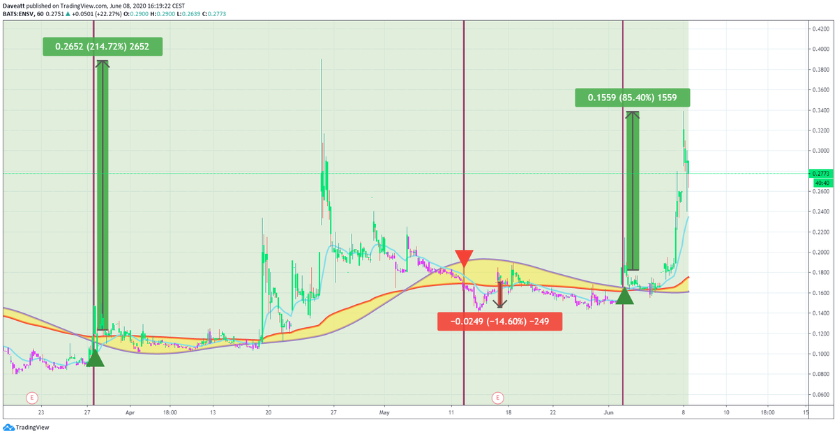 TradingView trade OCGN ENSV BIOL