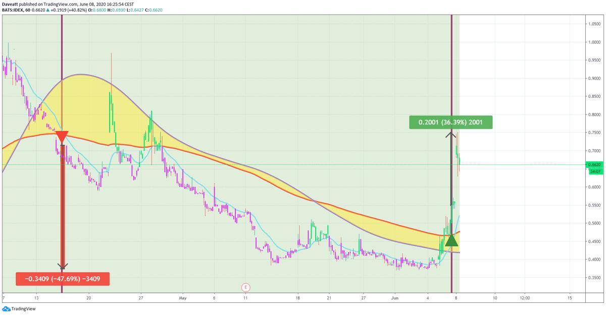 TradingView trade CTRM IDEX HNRG