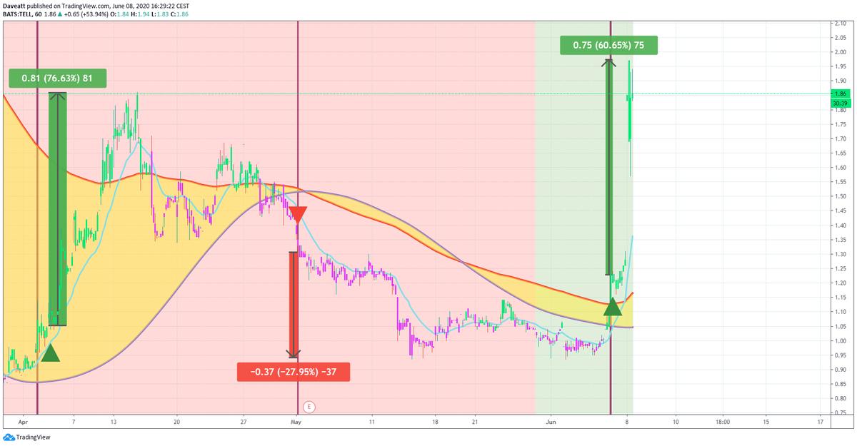 TradingView trade TELL HCR AXAS
