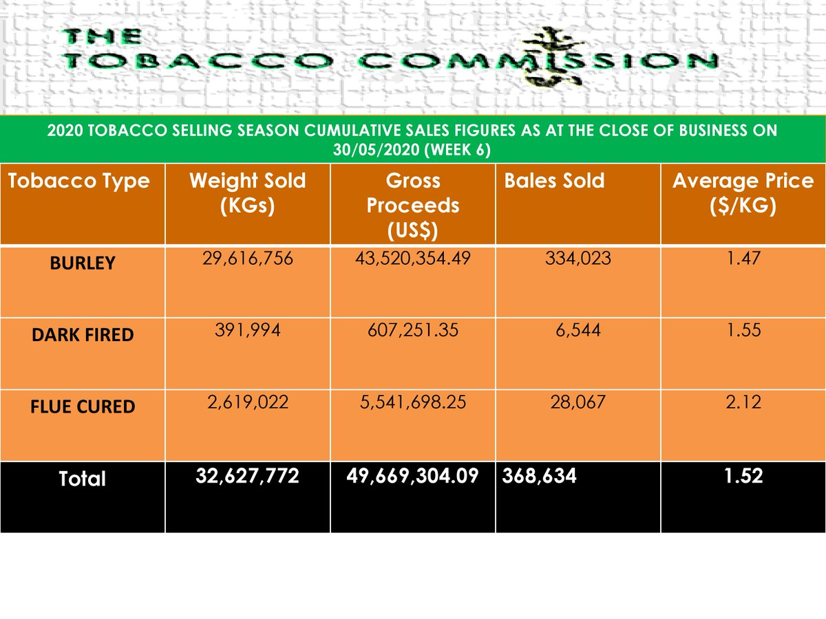 Cumulative National figures for tobacco sales as at the close of business on Saturday,30/05/2020.#Weight: 32,627,772 KGs. #Average price of $1.52/kg. Gross #Proceeds ($): 49,669,304.09. #Bales sold:368,634 https://t.co/V3RGEGSZE3