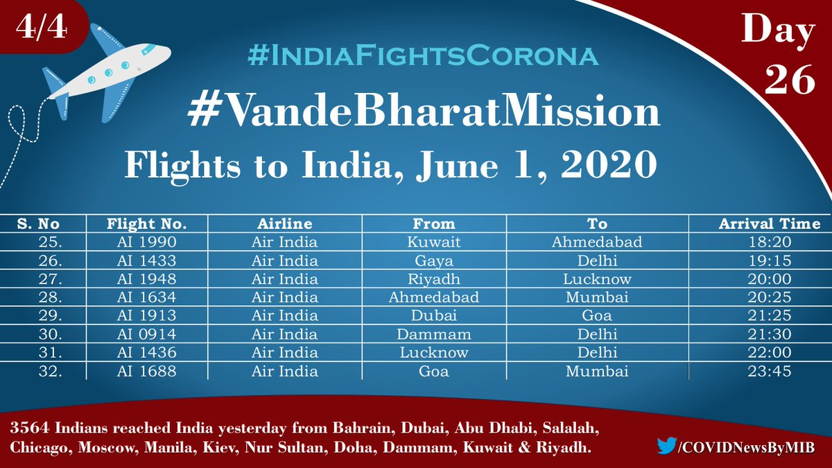 #IndiaFightsCorona:  Day 26 of #VandeBharatMission:   3564 Indian nationals reached India yesterday.    32 repatriation flights of @airindiain and Al Express are scheduled for today to evacuate Indian nationals stranded abroad.   #StayAtHome   @DGCAIndiapic.twitter.com/ZGpeY4VTLA