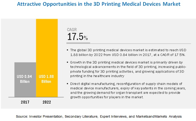 3D printing medical devices market is projected to grow from an estimated USD 0.84 billion in 2017 to USD 1.88 billion by 2022, at a CAGR of 17.5%.  Download PDF Brochure:   #3dprinting #3dprinters #3dbioprinters #3dtechnology #plastics #biomaterials #3D