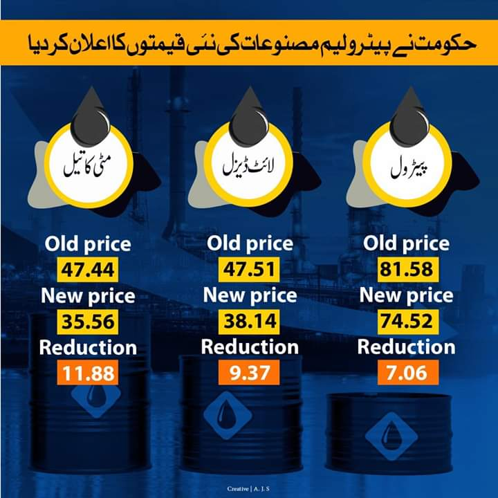 Pakistan has further reduced petrol,light diesel oil,kerosine oil prices for the consumers. Now, Pakistan has the cheapest fuel cost compared to other states in South Asia.India is almost exactly double. Bangladesh,Sri Lanka & Nepal are all 50% to75% more expensive than Pakistan.