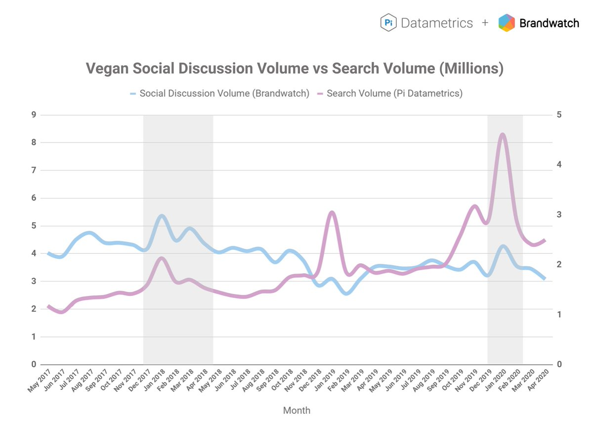 We've teamed up with @Brandwatch to look at the correlation between eco conscious  Search and Social trends - specifically for Vegan products, brands and recipes!   Download the report: https://hubs.ly/H0qY7k10  #consumertrends #veganism #vegantrends #socialtrends #searchtrendspic.twitter.com/SayiaqkGfV