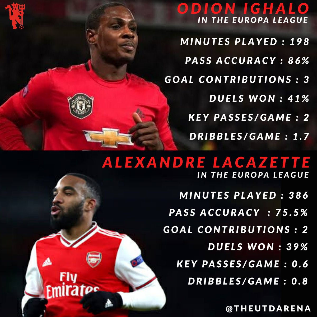 Reminder : This guy turned down big money offer from China just to be our back-up striker.🤷🏻♂️😍 And he is better than someone.... #MUFC #Ighalo #Transfers #Arsenal #ManchesterUnited #DB