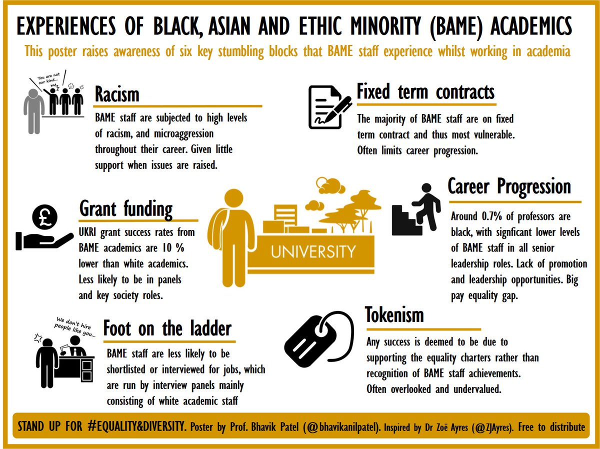 Experiences of a #BAME academic. Not a complete list, but some of the key issues faced. We must stand up to #DiversityandInclusion. Inspired by @ZJAyres. Feel free to R/T and share your experiences. @AdvanceHE_REC @tigerinstemm #academicchatter #AcademicTwitter #phdchat