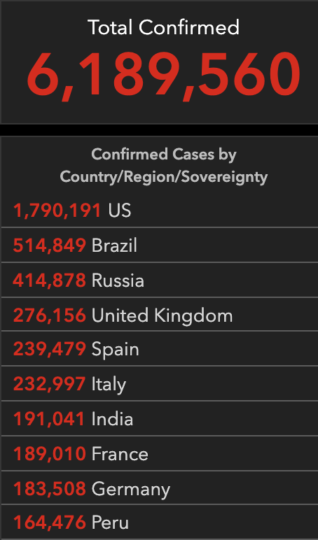 Total confirmed cases – 6,189,560