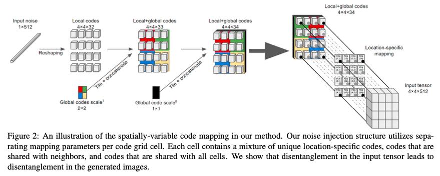 GANにおいてノイズの入れ方を、局所的に影響させる部分、大域的に影響させる部分に明確に分けることにより、より空間的に詳細に生成画像をコントロールできるようにした研究。