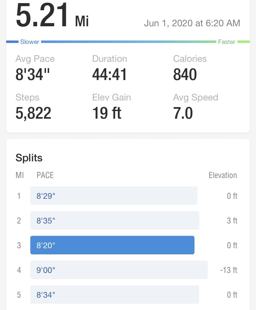 5.2 miles in 45 minutes! Great run this morning!