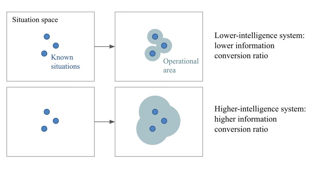 【知性を測る】特定のタスクにおける技能ではなく、「新しい技能をどれだけ効率的に獲得できるか」に基づいて知性の高さを数学的に定義しよう。その知性の定義を使ってAI対AIやAI対人間で知能を比較しよう。ベンチマークデータも作ったよという原点回帰。