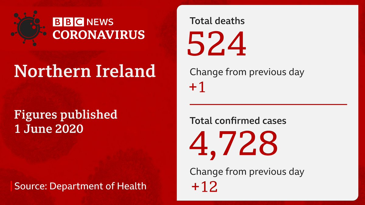 There has been one more coronavirus-related death in Northern Ireland, the Department of Health says, bringing its total to 524. bbc.in/2XKMPqC