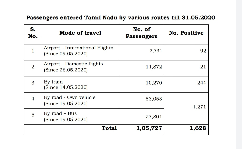 As on May 31, a total of 1,05,727 passengers have entered #TamilNadu of which 1628 tested positive pic.twitter.com/ZgYg5vWeNA