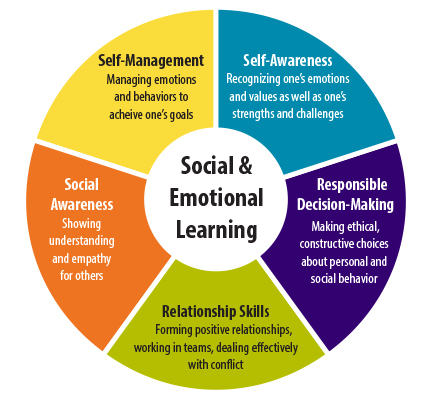 If you REALLY believe in #SocialEmotionalLearning you will NOT forget the orange area which highlights #SocialAwareness. You must be able to show empathy & understanding for your Black students & families who are victims of prejudice and racism, both in and in their communities.pic.twitter.com/HOpeqp3DfA