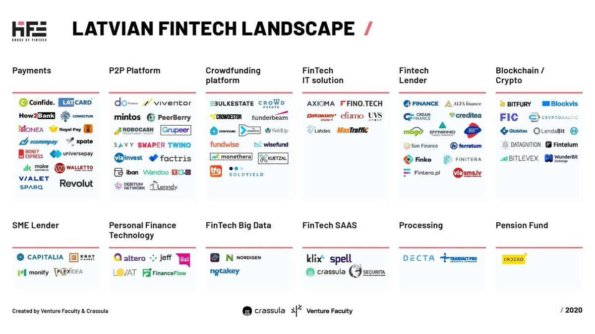 There is quite a bit going on in Latvia!   Nice industry landscape map by @crassu_la and @FacultySpace 🤩  #fintech #baltics #latvia  @HGabrans https://t.co/uVH1dNcGU1