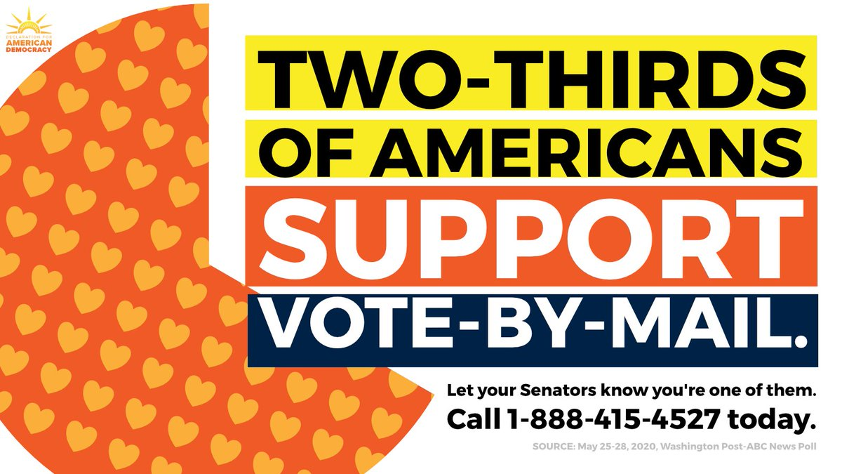[BREAKING] A new poll by @washingtonpost/@ABC shows 65% of Americans want voting-by-mail to be easier. Voters should never have to choose between their safety and their right to vote — call your senators now and let them know you support VBM options: 1-888-415-4527.