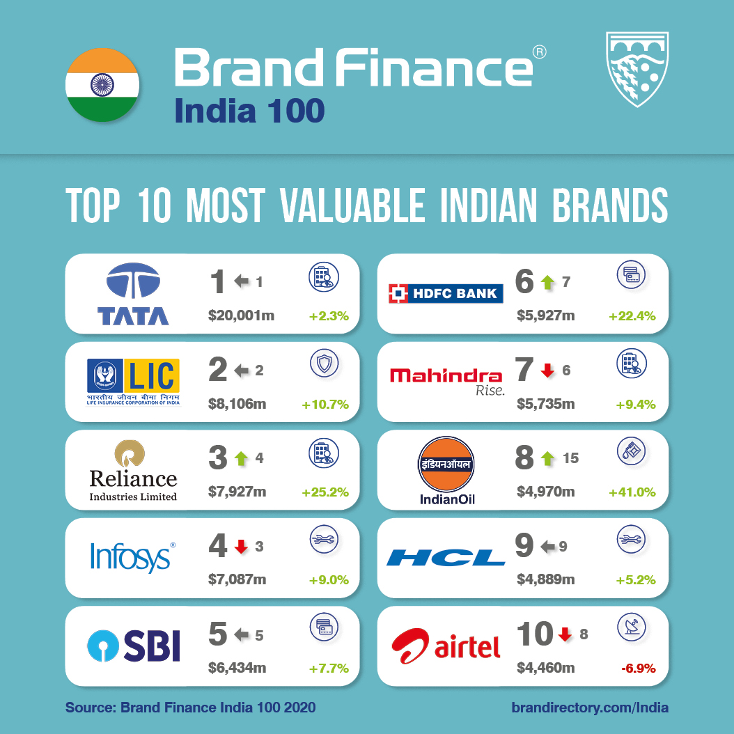 Top 100 #brands in #India revealed!  - @TataCompanies remains most valuable brand breaking $20 billion mark for first time - @TajHotels is nation's strongest with elite AAA+ rating - $25 billion brand value at risk from devasting COVID-19 pandemic  REPORT: https://brandirectory.com/rankings/india/pic.twitter.com/O9lDyQZque