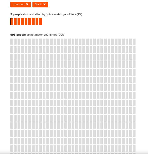 Why do we pretend there is an epidemic of U.S. police killing unarmed black people? Only nine such shootings and 19 of unarmed whites in 2019. https://t.co/oiqNeXpOfo https://t.co/n0kGj9cOog