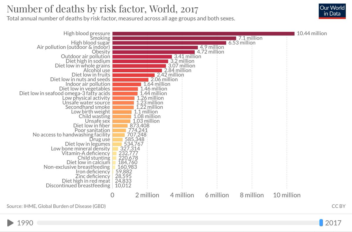 As on 2017, among 34 major risk factors for death worldwide, 17(50%) were #Diet related. All these risk factors are either due to deficiency of essential #nutrients or due to obesity, high blood pressure, those are results of UNHEALTHY #eating habits. Surprising!! #nutrition