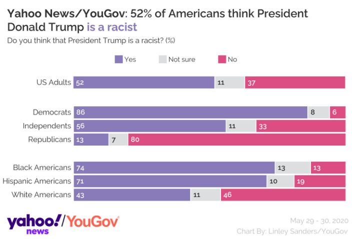 From @YahooNews' latest: Most Americans say Trump is a 'racist.'  Navigator found similar numbers in a poll conducted September 11-16, 2019.