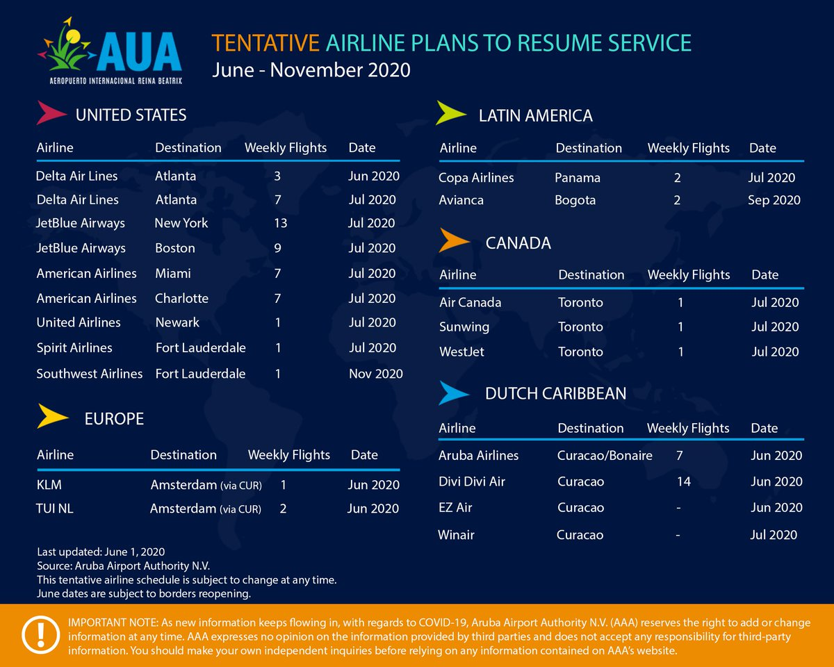 AAA will continue to communicate with transparency by providing general updates on the destination and air service as AAA continues to actively evaluate re-opening strategies.  #Aruba #ArubaTV #Travel #Destination #DailyNews #NewsUpdate #SocialDistancing #StopTheSpread