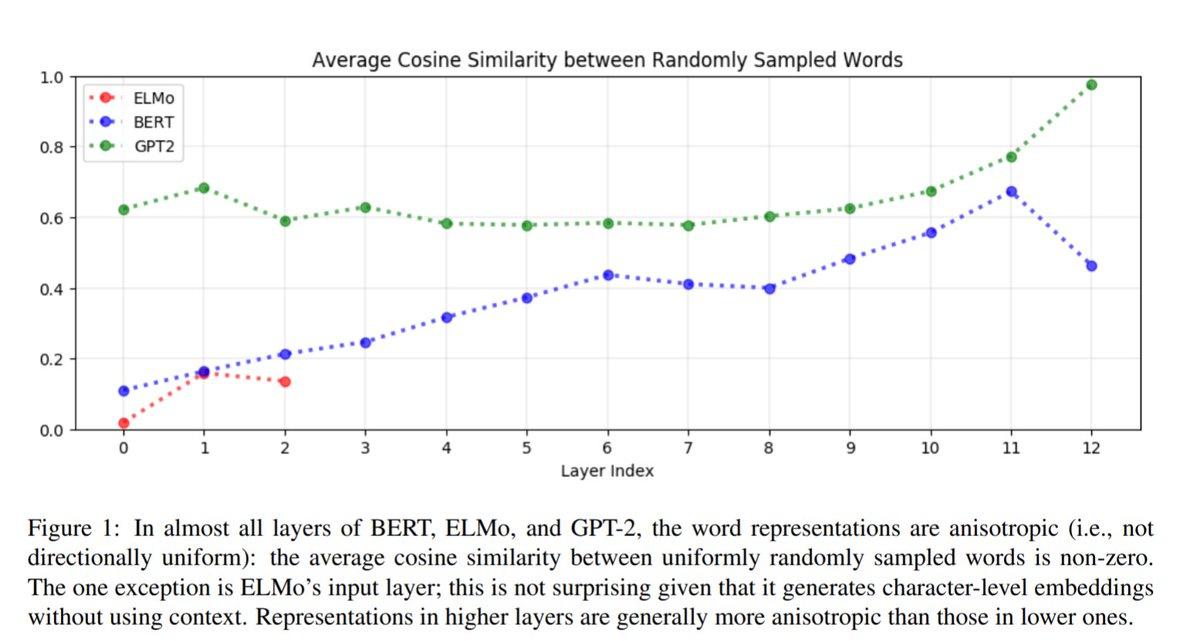 BERTなモデルで文脈固有の表現が深い層で得られていることを報告している論文。同じ単語でも層が深くなるにつれて類似度が減っていく(文脈を考慮する)How Contextual are Contextualized Word Representations? Comparing the Geometry of BERT, ELMo, and GPT-2 Embeddings