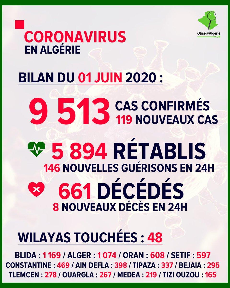 🛑 Evolution de la situation du coronavirus en Algérie (Bilan 01 juin 2020)⠀⠀⠀⠀⠀⠀⠀⠀ #Source : Ministère de la Santé #Algerie #coronavirus #Bilan #COVID19 #1juin #COVID19dz #Algeria https://t.co/fLwaUGqU5Y