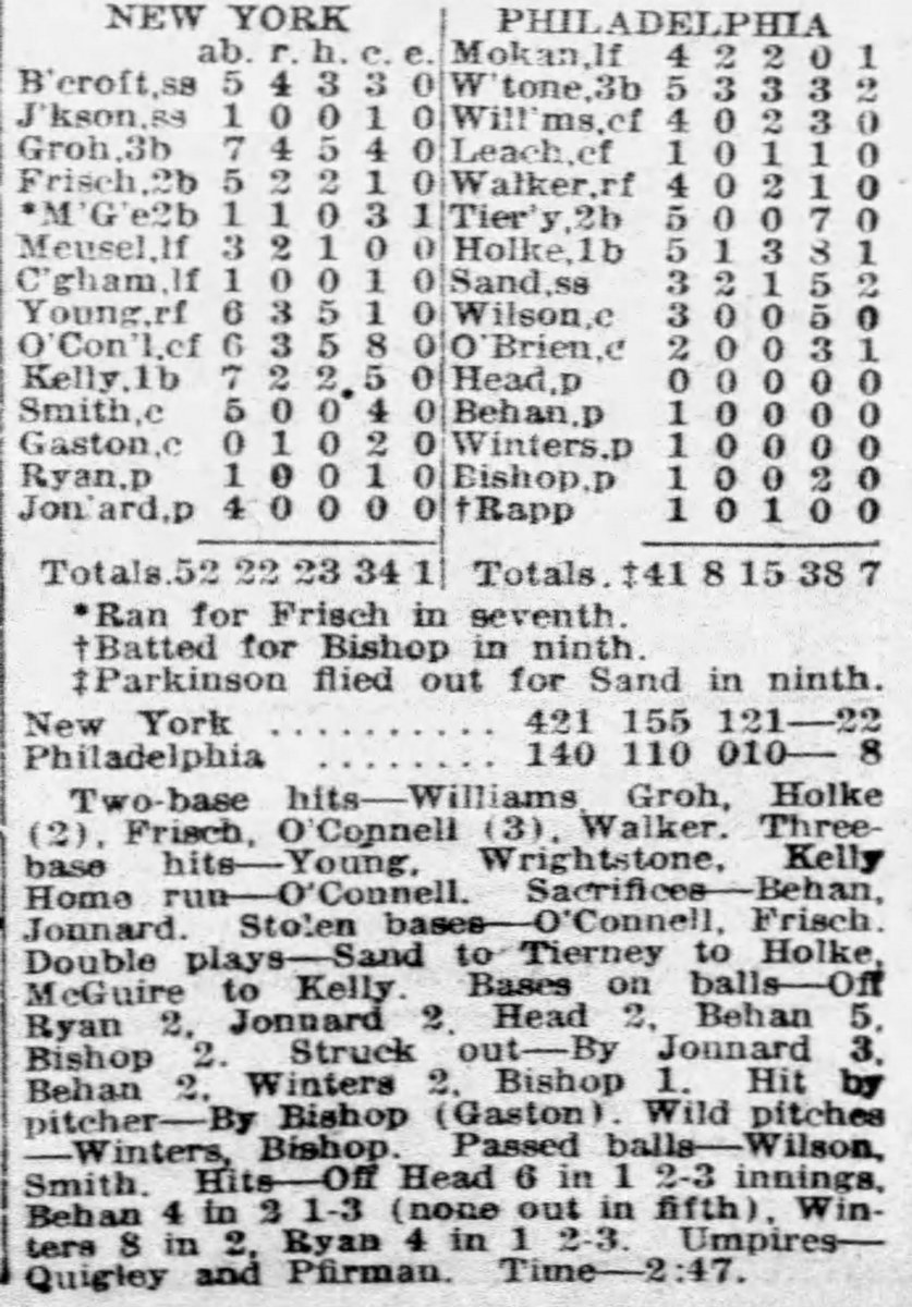 #OTD at the Baker Bowl in Philadelphia, the NY Giants became the first team in the 20th century to score a run in every inning in 22-8 win vs Phillies. The Giants finished the game with 23 hits but were also aided by seven Phillies errors