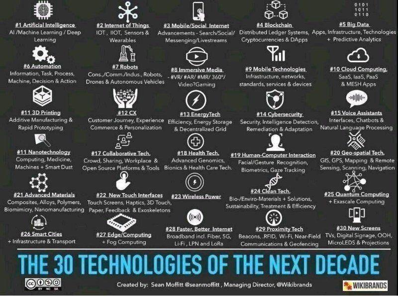 Technologies of the next ERA!  #Infographic #tech #technology #innovation #cloud #mobile #cybersecurity #IoT #Robots #HealthTech #blockchain #fintech #Insurtech #BigData #MachineLearning  #AI #IoT #BigData #infographics   @MikeQuindazzi