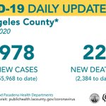 Image for the Tweet beginning: COVID-19 Daily Update: June 01, 2020 Cases: