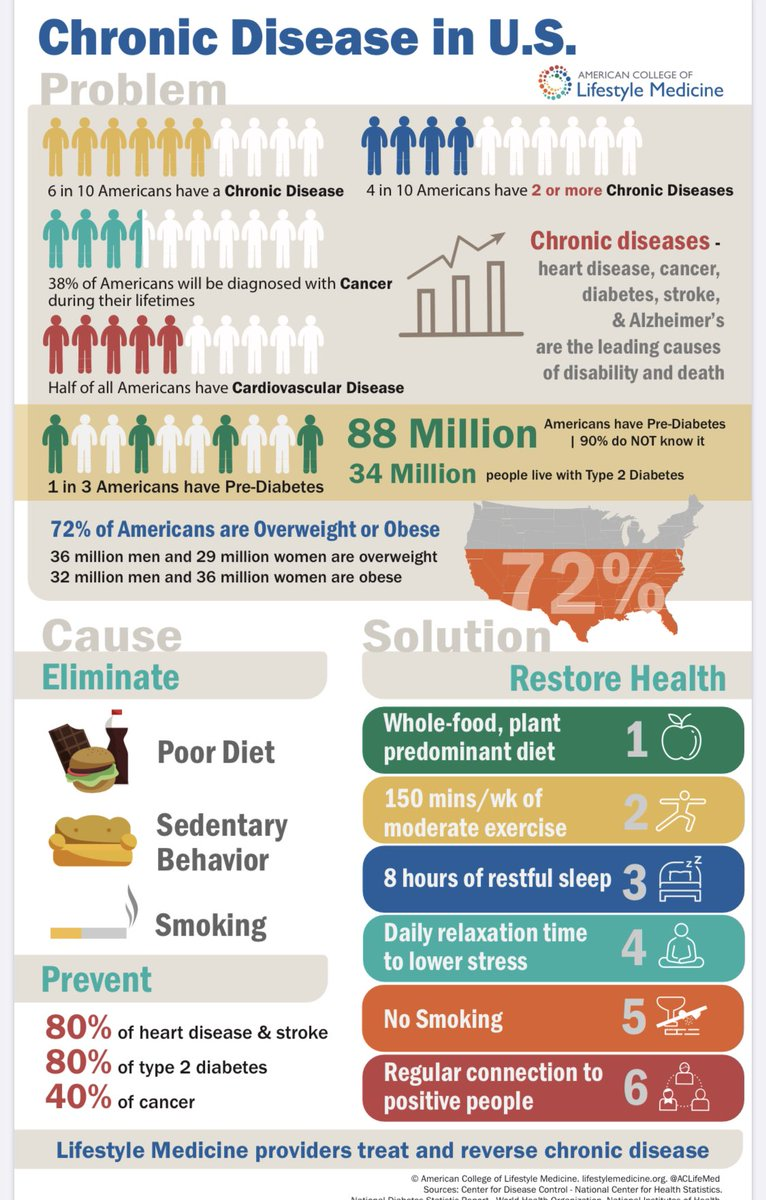 Great infographic by @ACLifeMed on chronic disease and the role of #healthylifestyle choices in preventing & managing them. #chronicillness #MedTwitter #prevention