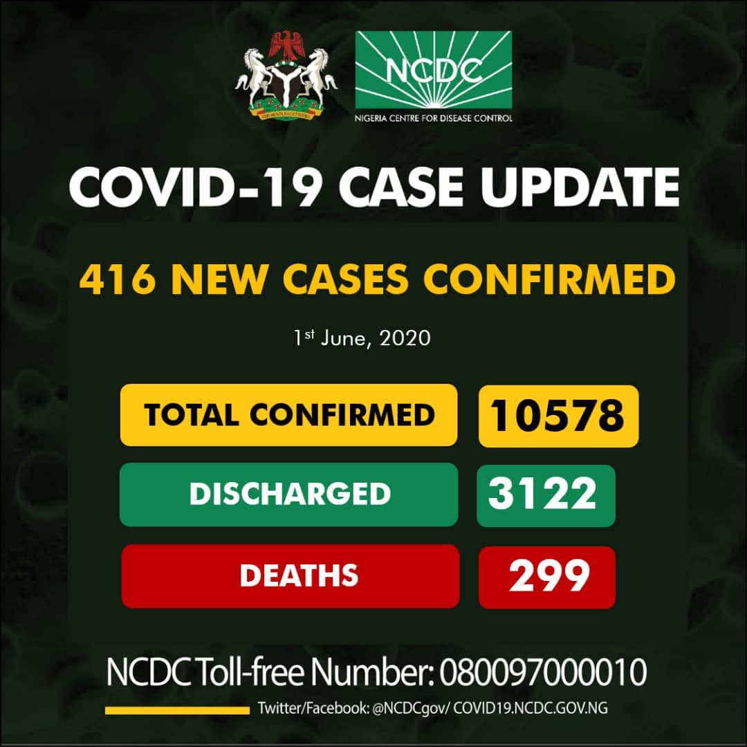 COVID-19: Nigeria records 416 new cases, tolls hit 10578 with 299 Deaths