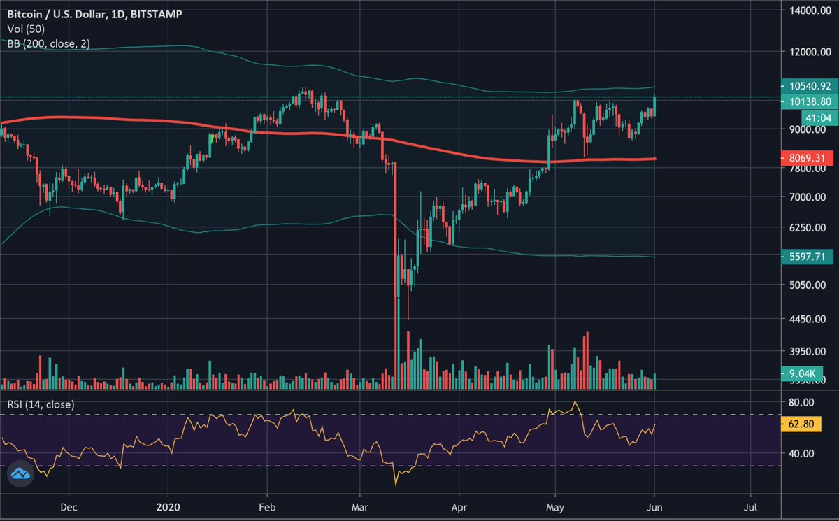 $BTC:  Bulls are taking the lead on Bitcoin. Upper BB at $10500 seems an interesting target.  #Bitcoin $BTC #trader #cryptocurrency #BTCUSD #CryptoNews #trading #cryptotrading  #technicalanalysis #market #bitshares