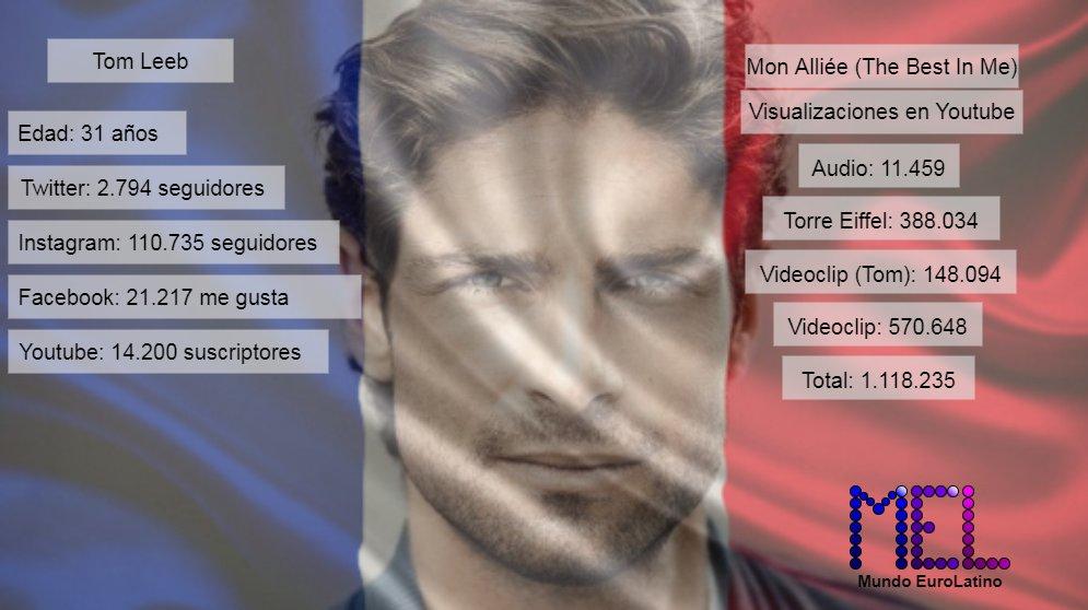 """Estos son los seguidores en redes sociales de Tom Leeb y las visualizaciones en youtube de """"Mon Alliée (The Best In Me)""""  #Eurovision #Francia2020 #OpenUp #esc2020 https://t.co/8IbBXfUctf"""