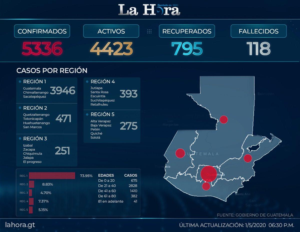 test Twitter Media - #QuedateEnCasa Este es el último registro de casos de Coronavirus en el país 👇🏼 https://t.co/dQdm3pwMWL
