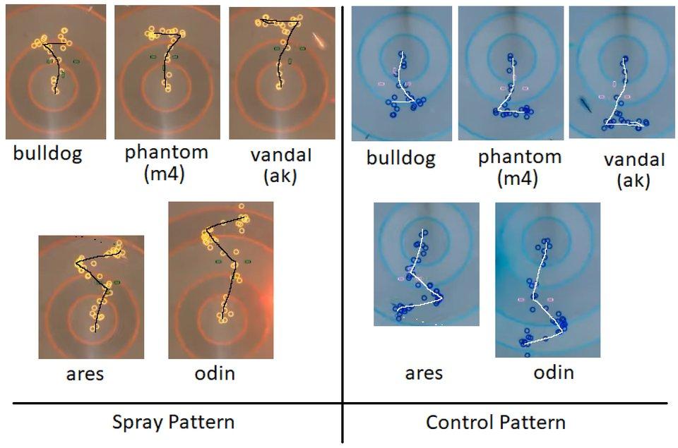 新作FPS『VALORANT』武器のリコイルパターン一覧⚡️#VALORANT #ヴァロラント #正式サービス開始