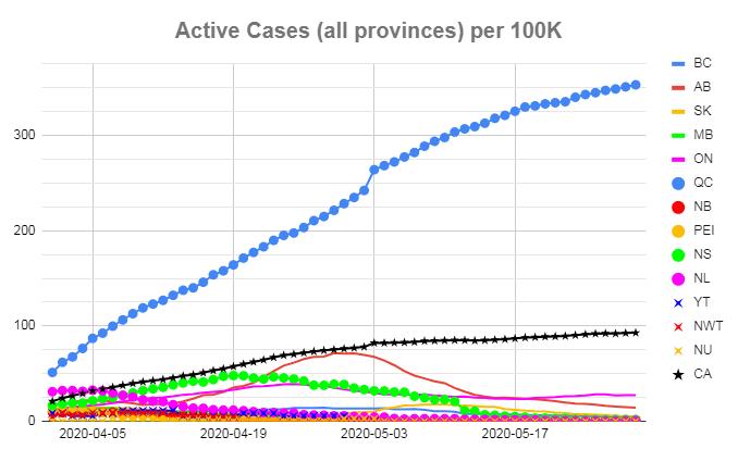 Jun 01 #covid19Canada  More cases: MB, ON, QC, NB & NL BC, AB, SK & NS: Less cases No active cases: PEI, YT, NWT & NU. Test last 24h 30K (up 1K) pic.twitter.com/gPPQDo9ex4