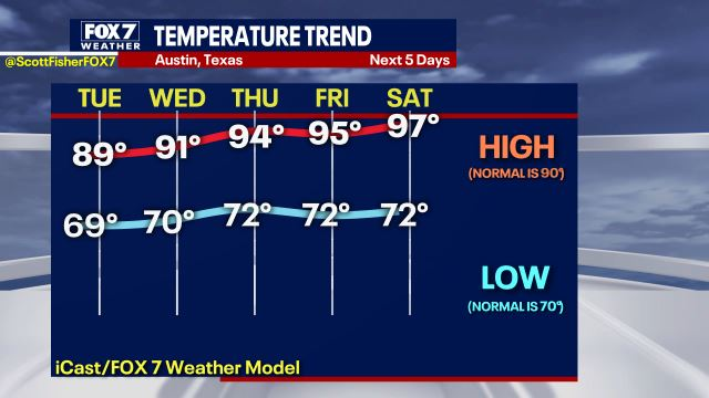 Scott Fisher Says:  Temperature Projections. #Austin #Texas #Weather #atxwx https://t.co/mgrTlwlOdY