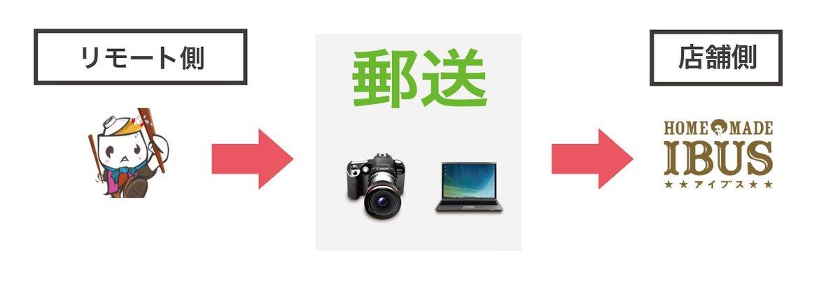 昨日リリースしたリモート撮影の方法ですが、カメラとノートPCを郵送してから行います。力技ではありますが、品質の担保とリモートされる側に専門知識なくてもできることを優先してます。一部指摘があったので記事読んでね。  リモート撮影で飲食店応援! https://t.co/Wh7XGBAw6i https://t.co/E4K85WEBEW