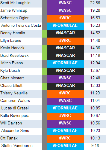 The #GridRanking Week 4. Denny Hamlin, Kevin Harvick, Chase Elliott, and Joey Logano all lost points after poor finish at Bristol.  Kyle Busch was the only one to finish in the top 10.  #F1 #FormulaE #IndyCar #MotoGP #NASCAR #VASC #WRC https://t.co/GuunF8YCH2