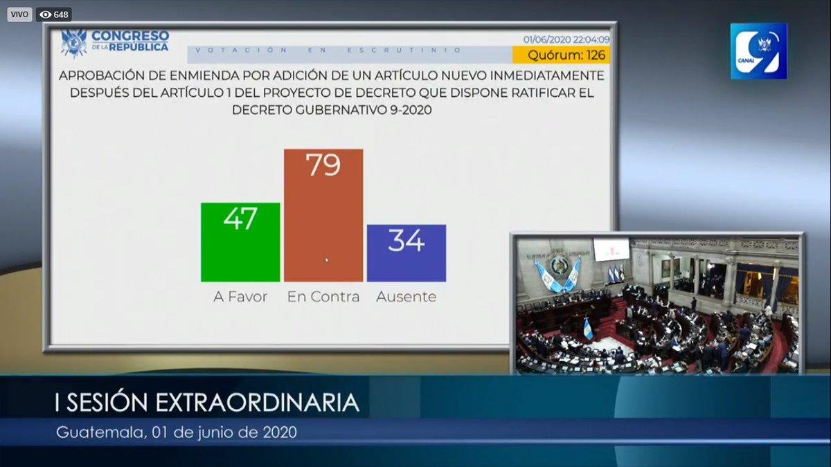 test Twitter Media - Esta enmienda no alcanzó los votos suficientes para su aprobación. https://t.co/N61PJ95ab0