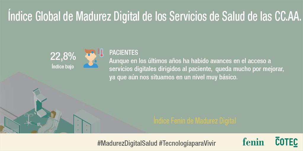 El objetivo de este primer estudio de #MadurezDigitalSalud es conocer el grado de implantación de la salud digital en España y analizar sistemáticamente el conjunto de indicadores identificados en este análisis. #PIA_Cotec @fenin_es  👉 https://t.co/cQRYqbZqmc https://t.co/Qjy4kAWY8e