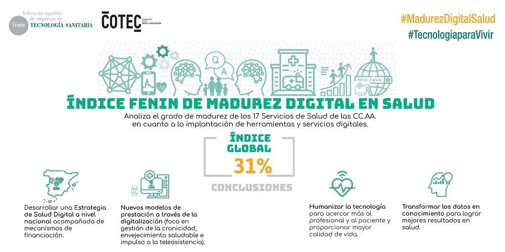 El trabajo de #MadurezDigitalSalud, realizado por @fenin_es, concluye que es necesario desarrollar una estrategia a nivel nacional, generar nuevos modelos de prestación, humanizar la tecnología y transformar los datos en conocimiento #PIA_Cotec 👉 https://t.co/fXxv37HA88 https://t.co/EcJxCkayux