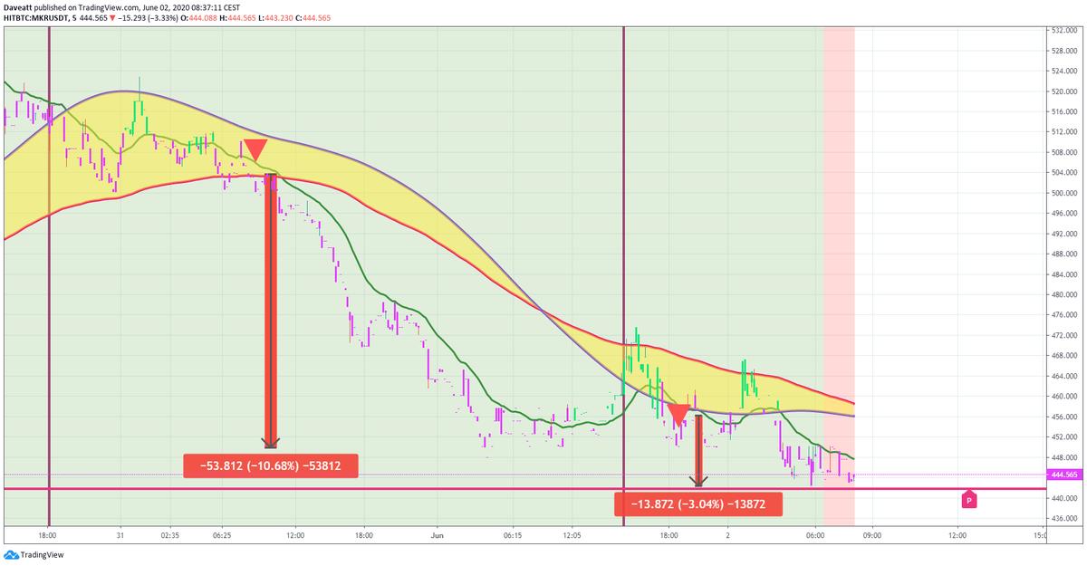 TradingView trade MKR  XLM XMR