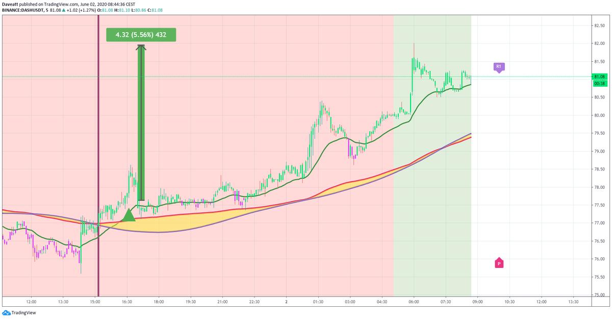 TradingView trade DASH EOS ETC