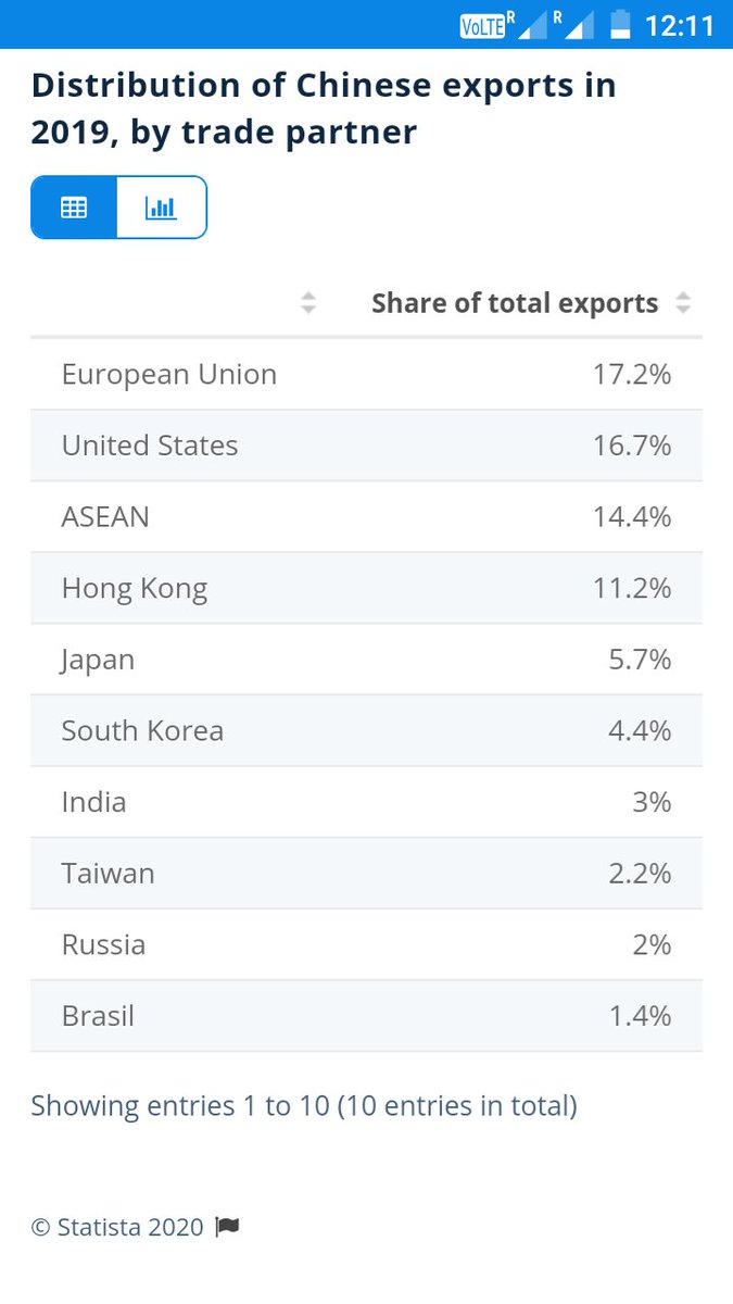 Manoj Bhai first see data of March 2020.  India imports mere 3% of China's total exports.   Even if we make this to 0%, China ko  farak nahi padta..   And what impact on China of uninstalling Chinese apps? Any data please?   #BoycottChineseProductspic.twitter.com/OqY3iyarlG