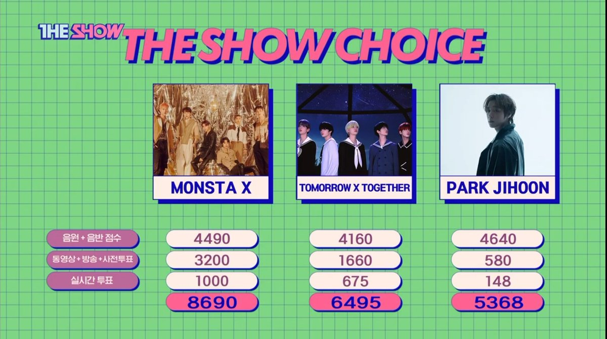 Congratulations to Monsta X for their first win for Fantasia today! I will not be posting any hashtags for it & I enourage others not to trend any. This is in order not to take away any attention/push down any important currently trending tags. Congratulate them on fancafe! ☺