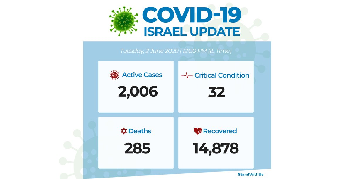 Coronavirus Update: The number of recovered patients in #Israel continues to surpass those who are sick. According to the Health Ministry, there are 2,006 active cases of the virus, 32 are in critical condition, 285 people have died. 14,878 people have recovered.