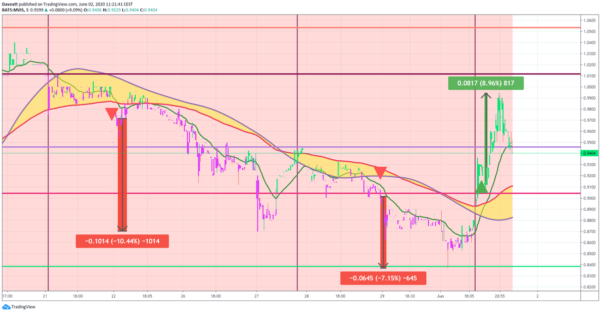 TradingView trade MVIS TTNP GNUS