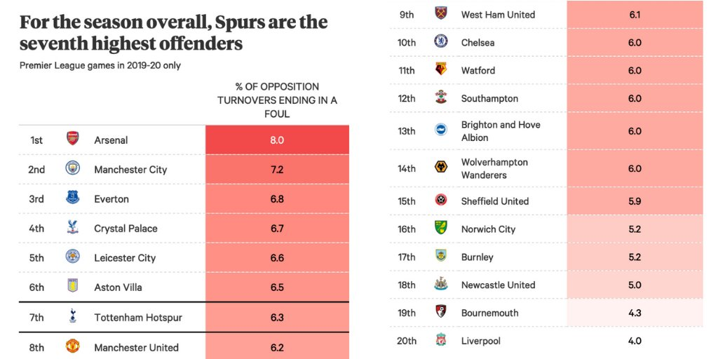 Which Premier League teams employ tactical fouls most often?  ➡️ https://t.co/7WWLulO3l7 https://t.co/v3I3zeqWzL